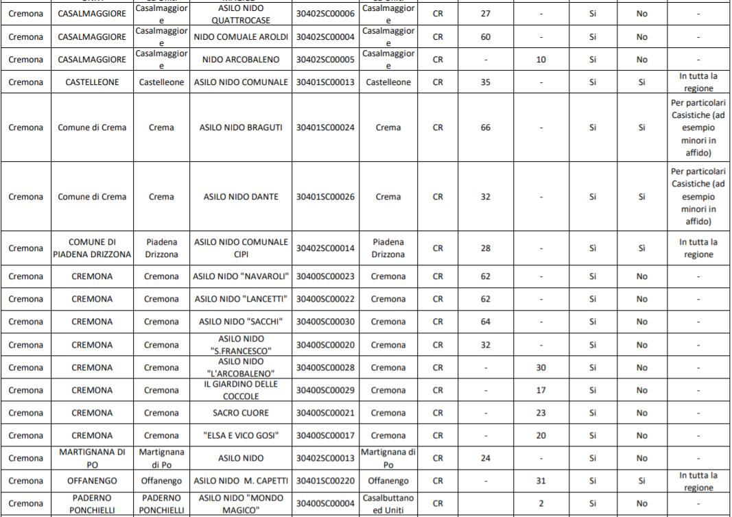Nidi Gratis in Brianza: ecco quali sono quelli ammessi nel biennio 2019/2020