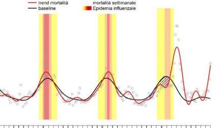Non solo Covid: in Italia la mortalità raggiunge i livelli di marzo