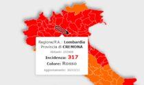 Ancora in calo l'incidenza dei contagi, ma Cremona resta sopra quota 250