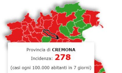 Incidenza contagi Covid: Cremona è (ancora) da zona rossa, ma la curva cala