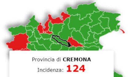 Domani l'ufficialità, ma Cremona è fuori dalla soglia critica: ha numeri da zona gialla