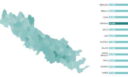 Come procedono le vaccinazioni a Cremona e provincia? Ecco i dati Comune per Comune